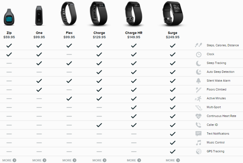 A screenshot comparing the various Fitbit devices (note: the Fitbit Force is not included in this comparison due to Fitbit's voluntary recall of these devices). This screenshot was fetched from fitbit.com/comparison/trackers -- this site will only accept views from the US.